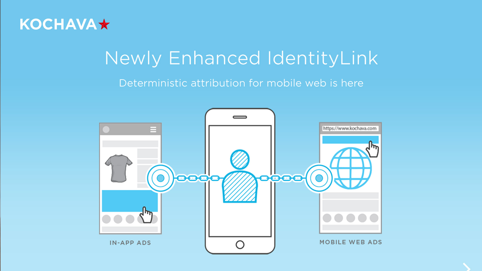 IdentityLink - Deterministic Attribution For Mobile Web is Here