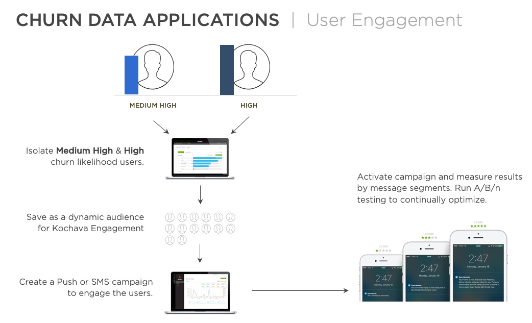 Data applications for user engagement