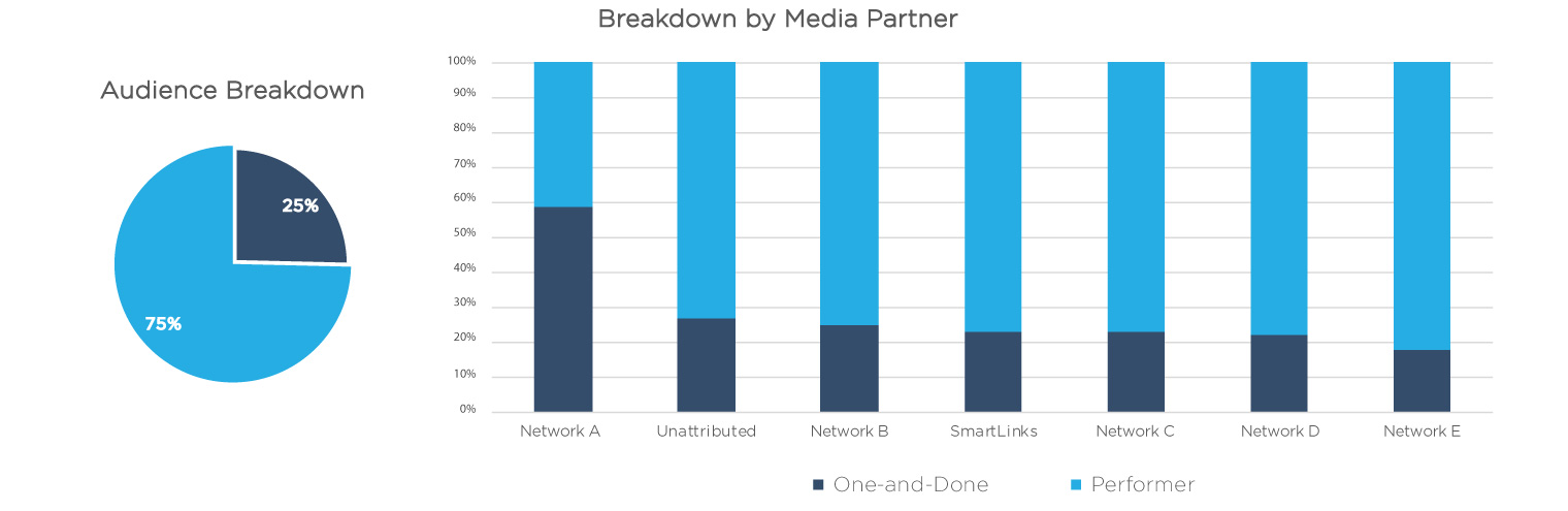 Measruing quality users by partner.