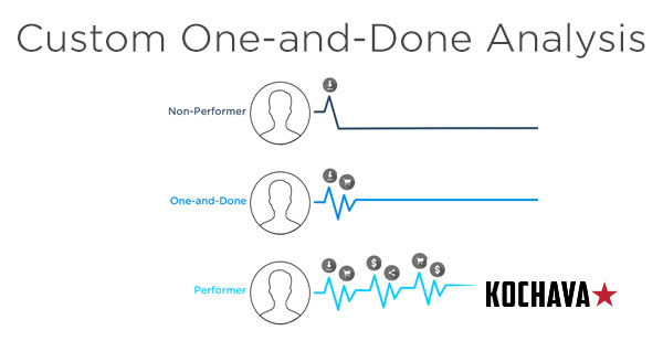 The One-and-Done Analysis by Kochava to segment your users.