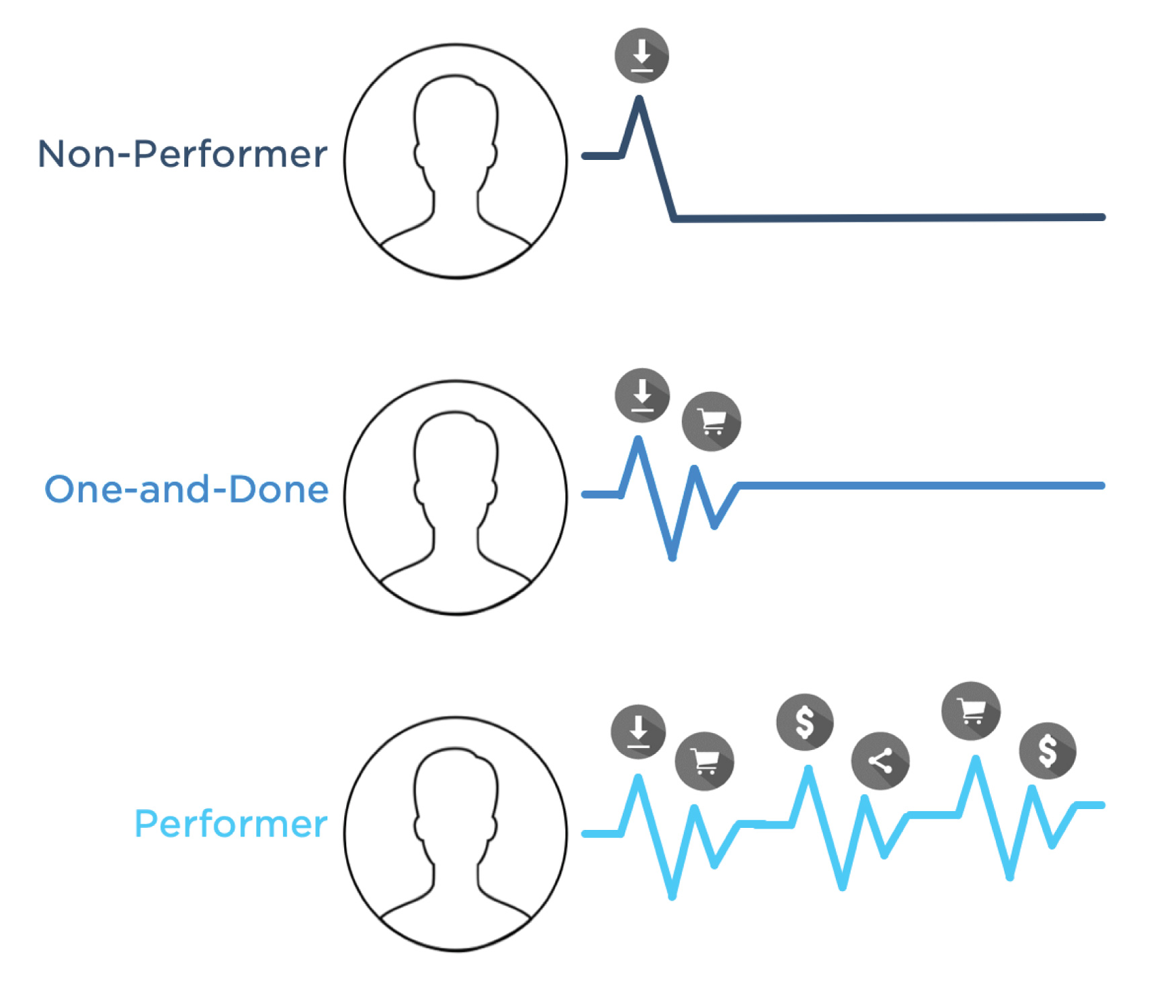 Users who are non-performers, one-and-done, or performers.