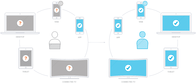 Mobile Data Marketplace | Kochava Attribution Platform | Mobile DMP