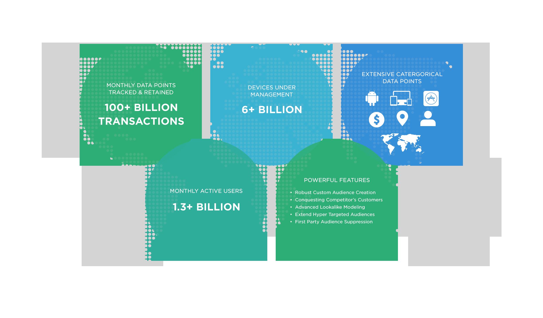 Kochava Collective Data Marketplace Footprint