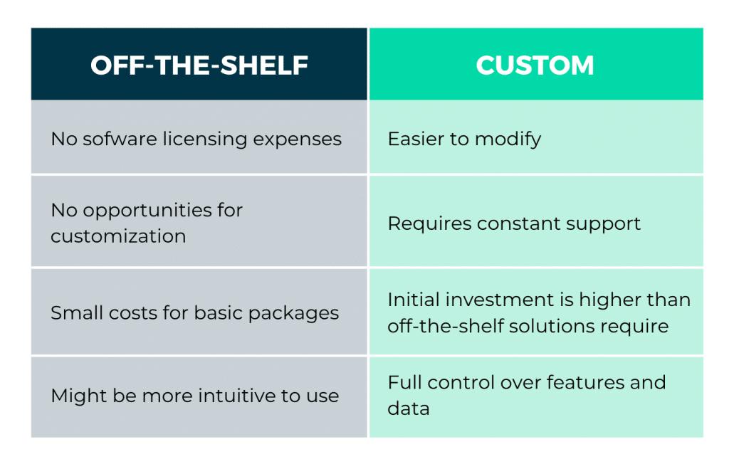 Off-the-shelf CRM system vs. Custom solution