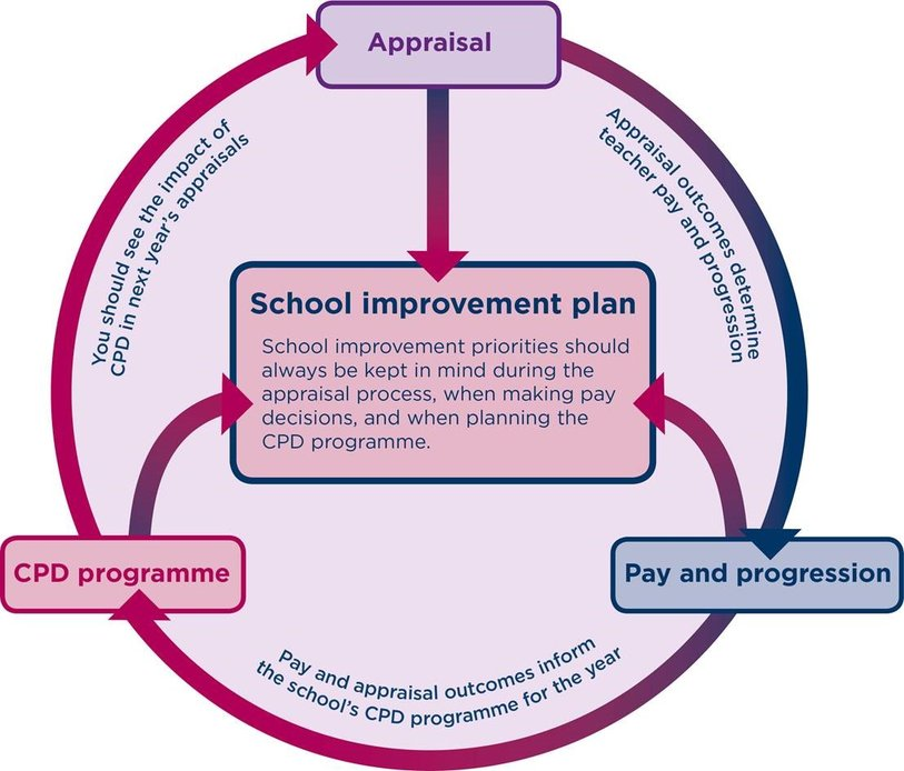 Appraisal, CPD and pay - diagram