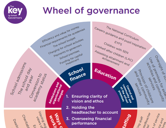Wheel of governance – cropped
