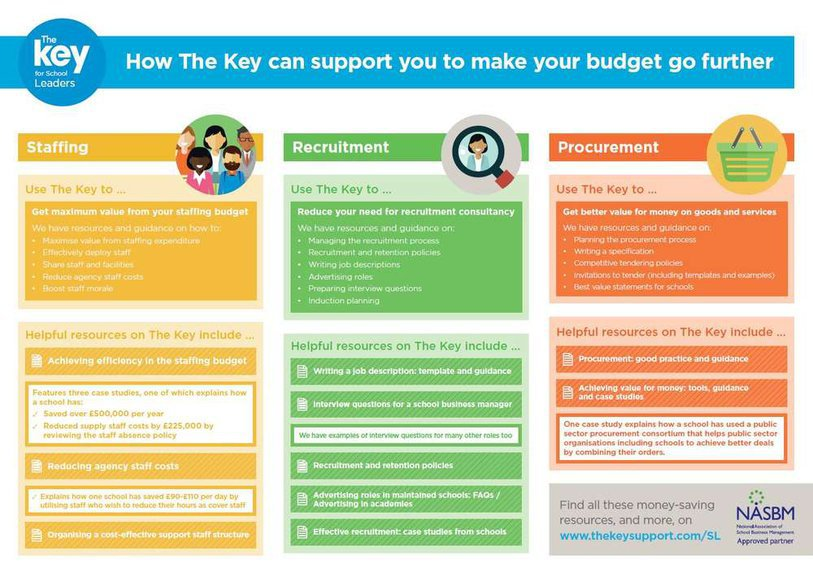 How The Key can help make your budget go further