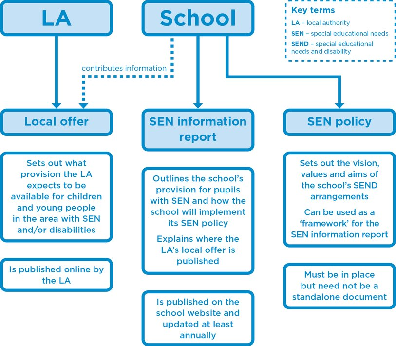 SEN documents - local offer, SEN information report and SEN policy