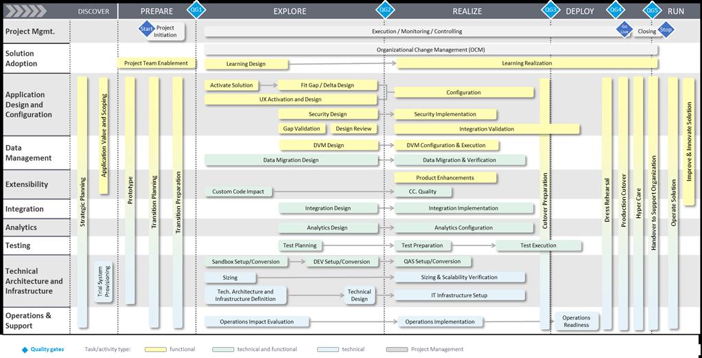SAP Project without KTern.AI