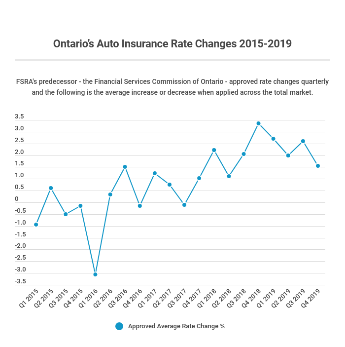 Average approved Ontario auto insurance rate changes from 2015 to 2019