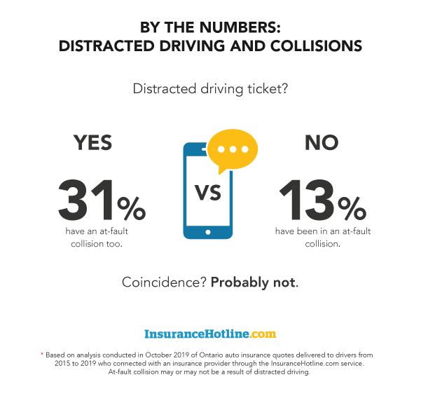 A visual breakdown of distracted driving tickets and collisions.