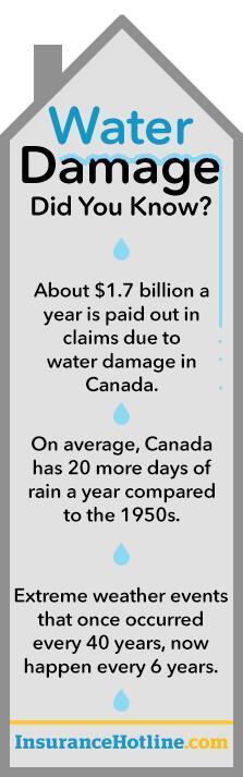 Source: Insurance Bureau of Canada