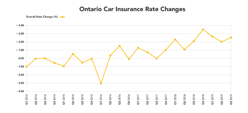 A chart showing how approved auto insurance rates have increased over the last few years.