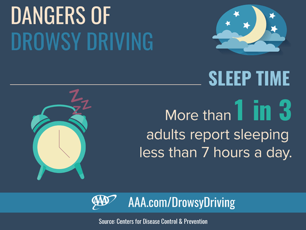 Risk of Car Crashes Increases with Every Hour of Lost Sleep