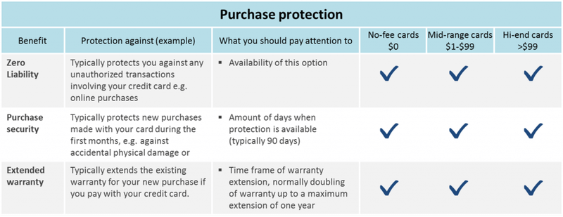 protection_purchase