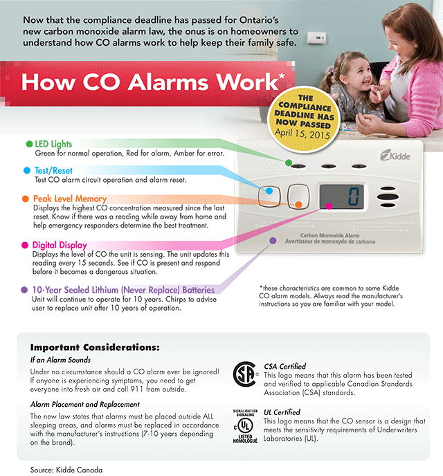 How CO Alarms Work: Infographic from endthesilence.ca