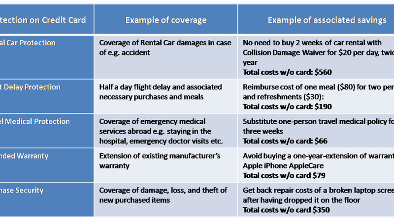 Value Of Credit Card Insurance Is Much Higher Than You Think