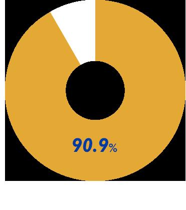 2016年度 在校生調査(有効回答数1,272名)