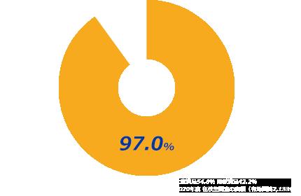 2018年度 在校生調査(有効回答数2,133名)