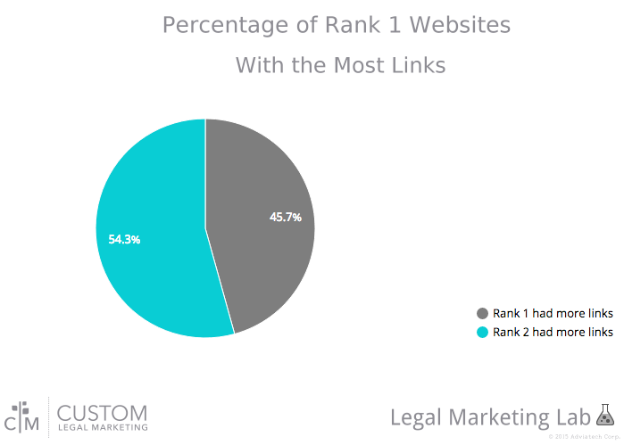 CLM Lab Chart Showing Percentage of Page 1 Websites With the Most Links