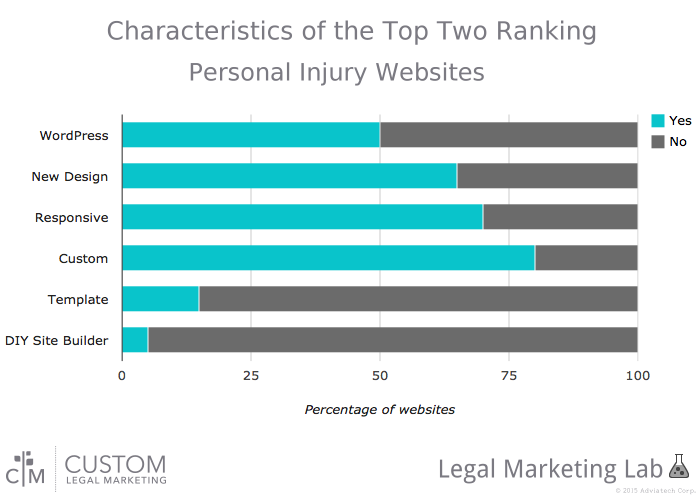 CLM Lab Chart Showing Characteristics of the Top Two Personal Injury Websites