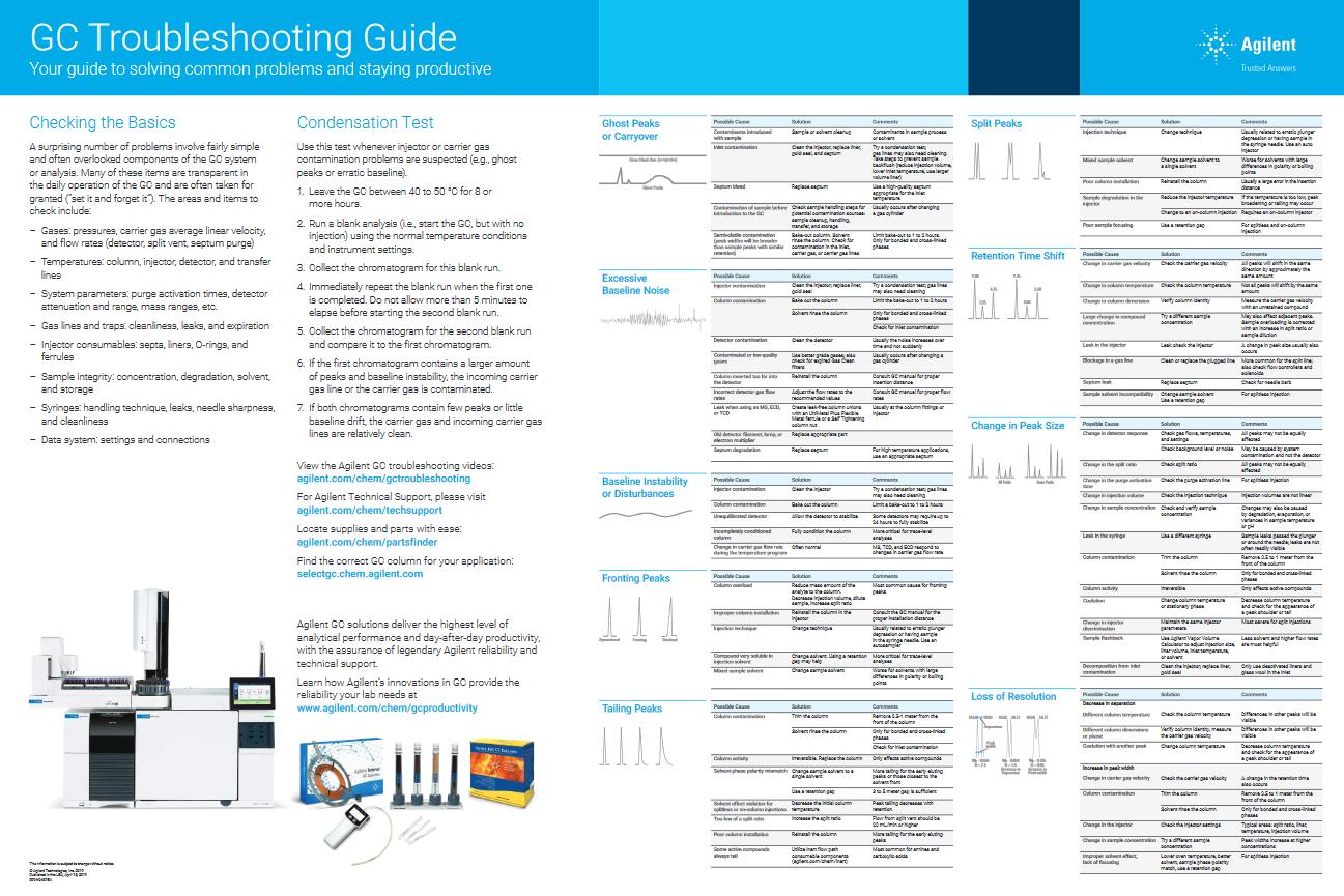 HPST: Agilent GC Troubleshooting Guide