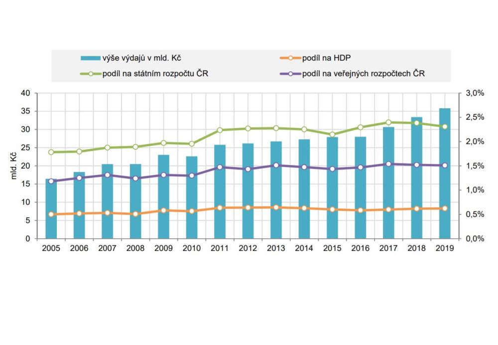 Loni ze státního rozpočtu plynulo na výzkum a vývoj téměř 36 miliard korun