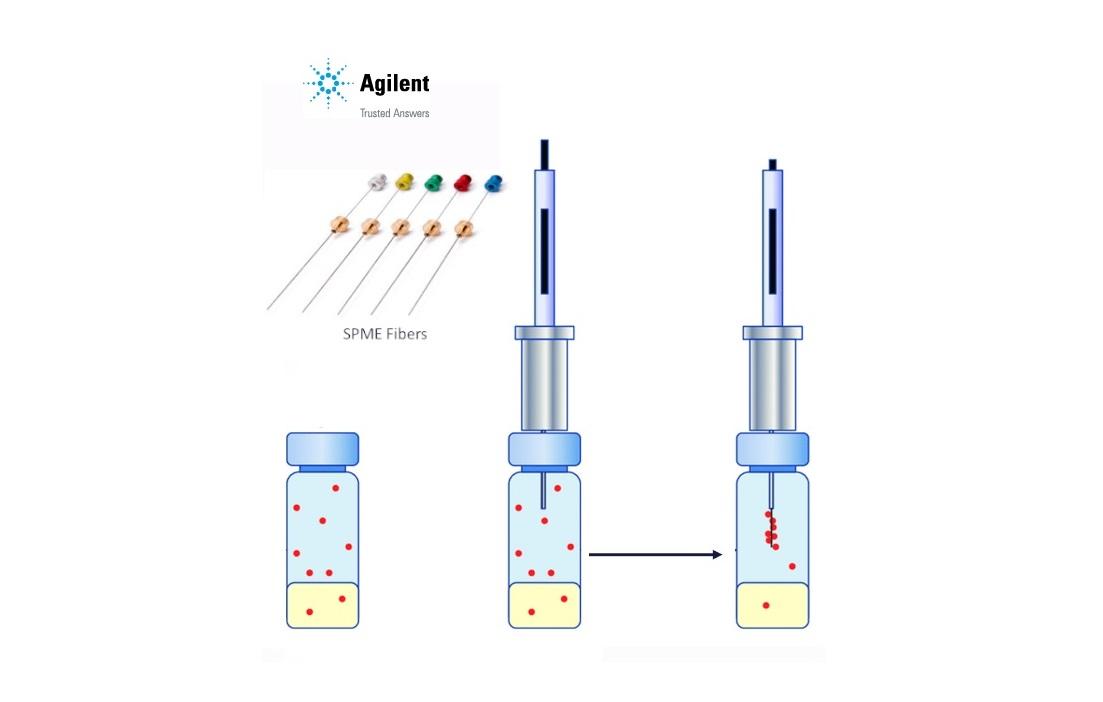 Solid Phase Microextraction (SPME) - inovované řešení od Agilent aneb proč je lepší zvolit šipky místo vláken?