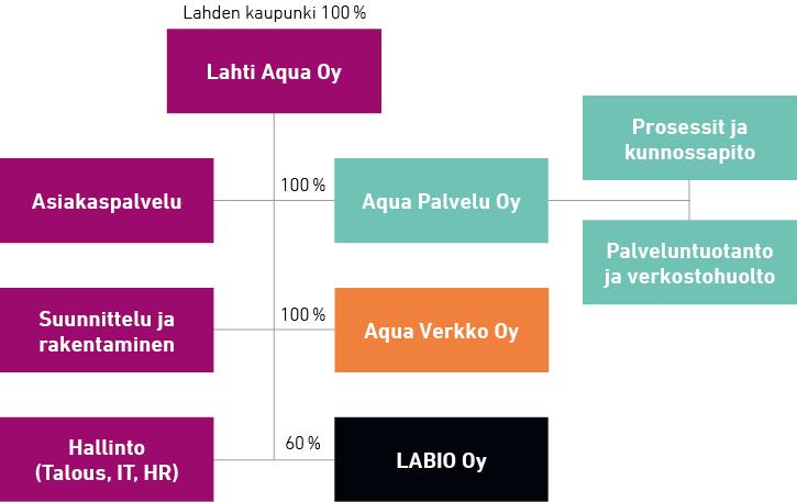 lahtiaqua_organisaatiokaavio