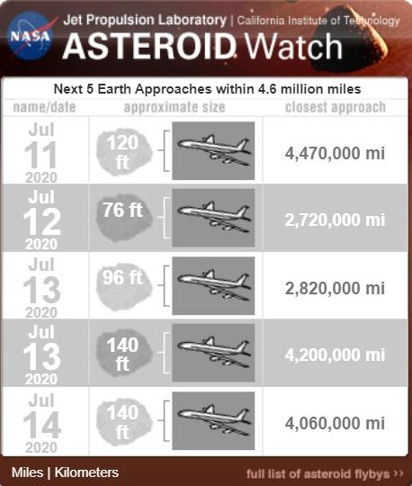 Características de los Asteroides
