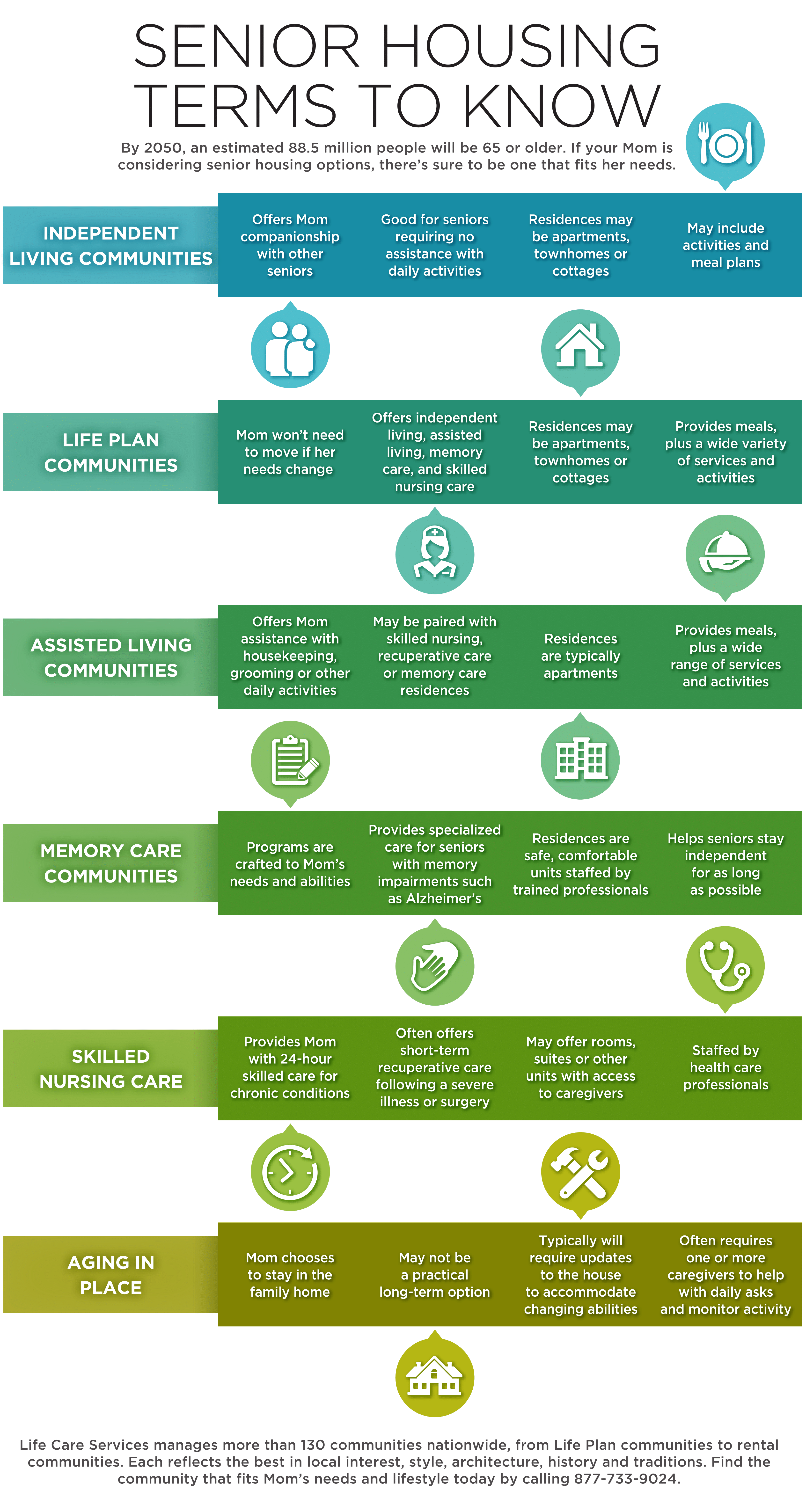 infographic showing common senior housing terms you should know