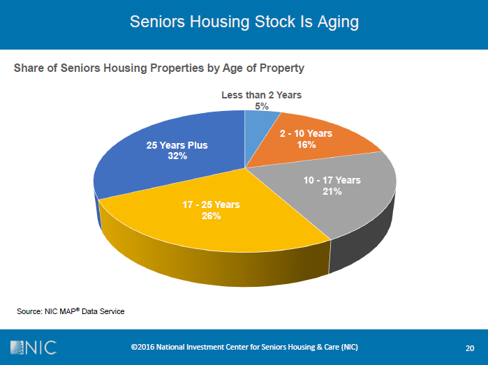 NIC_share of sheniors housing properties by age of property (2)