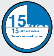 Infographic stating that 15 minutes equals 15 take-out meals at a senior living community