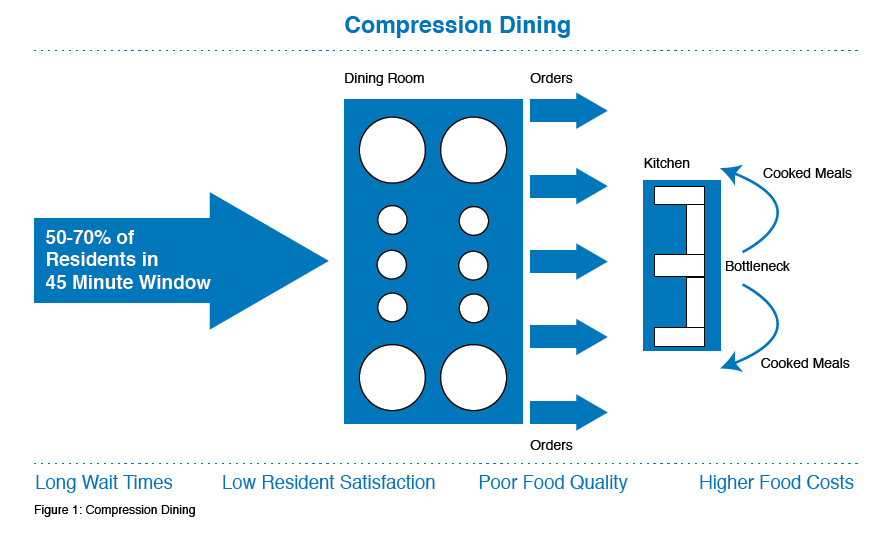 Infographic explaining what compression dining and how it leads to long wait times and higher food costs