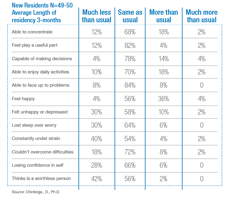 A table showing how behaviors of seniors who move into CCRCs have changed compared to those who do not live in one