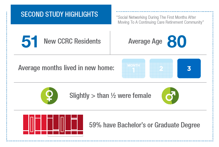 A graphic showing some statistics about new CCRC residents from a recent study