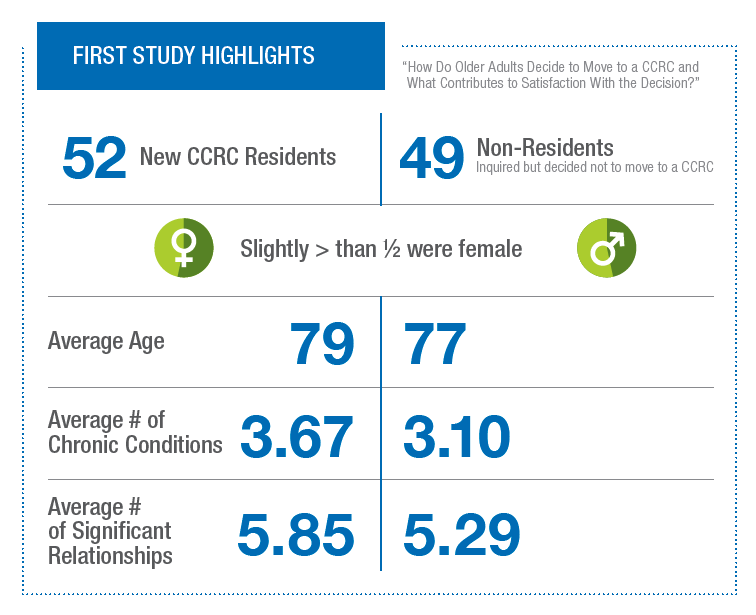 A graphic showing some differences in health and relationships between seniors in CCRCs and those who chose not to move
