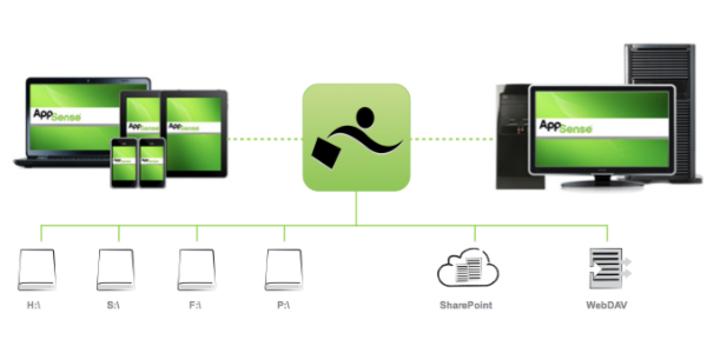 Ist Datenaustausch mit mobilen Endgeräten auch ohne Cloud möglich?
