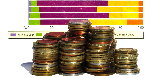 Using Outdated Budgeting Tools to Reduce Expenditure