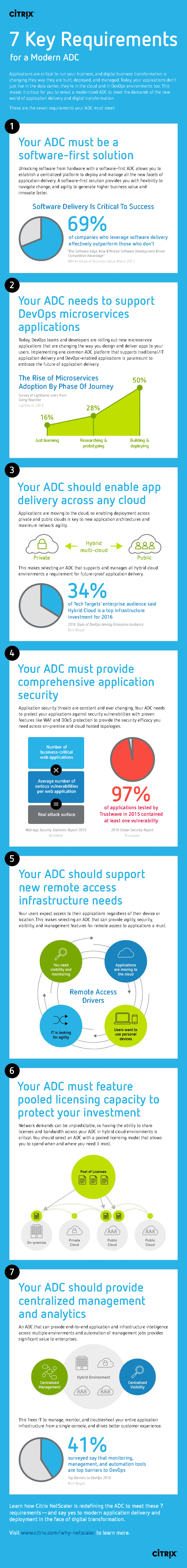 Thumb original 7 key requirements for a modern adc infographic