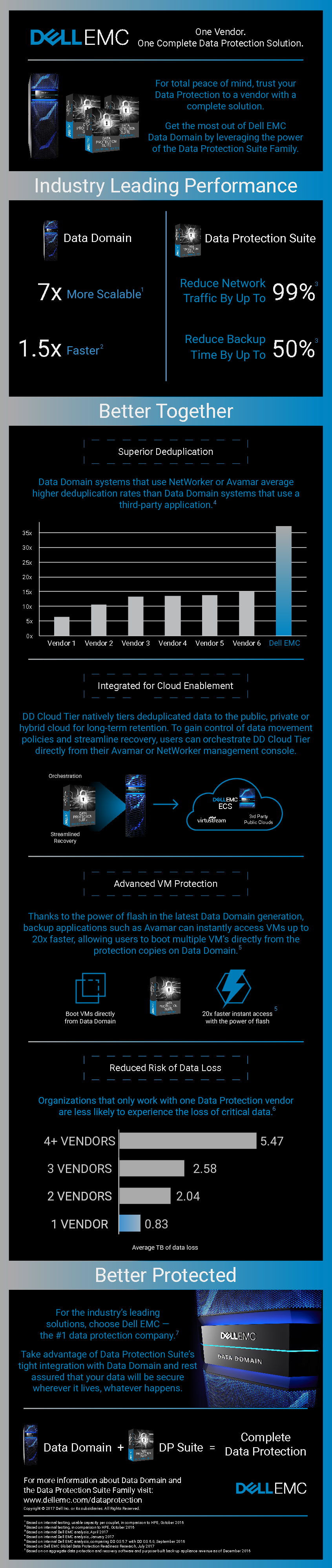 Square cropped thumb original dell emc dd and dp suite infographic
