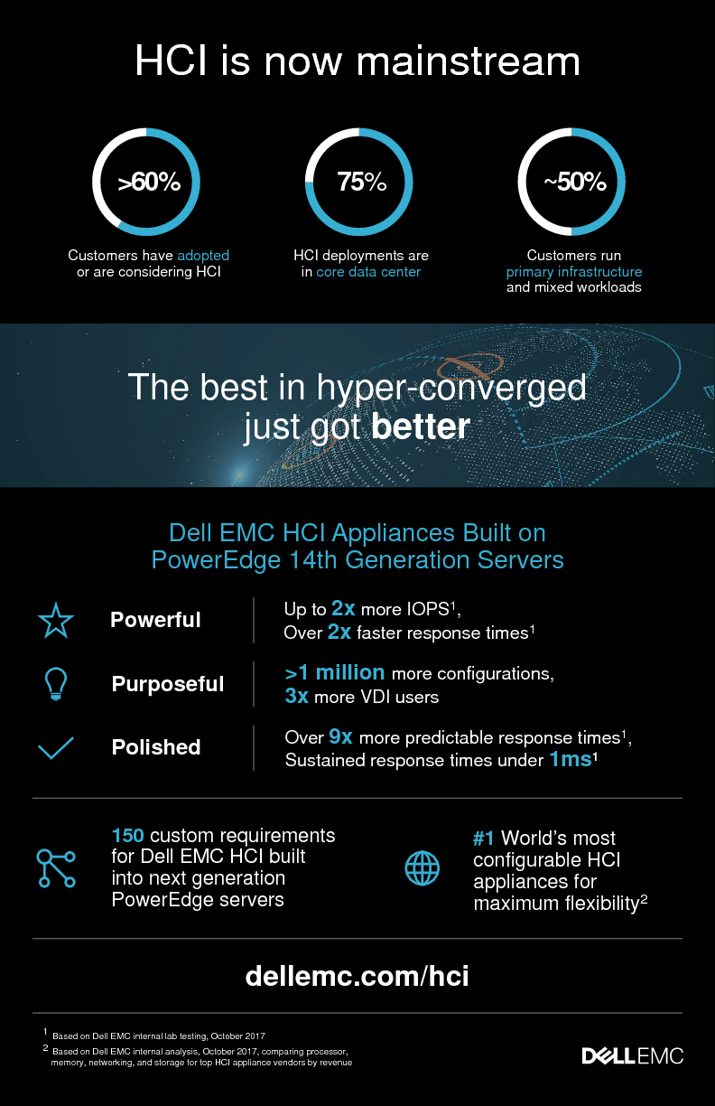 Thumb original hci on nextgen poweredge servers infographic en