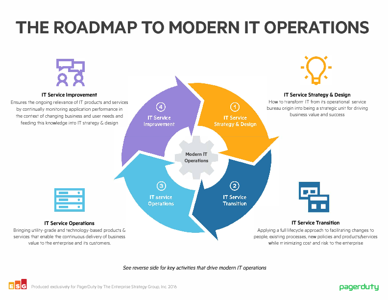 Thumb original infographic esg modern ops checklist