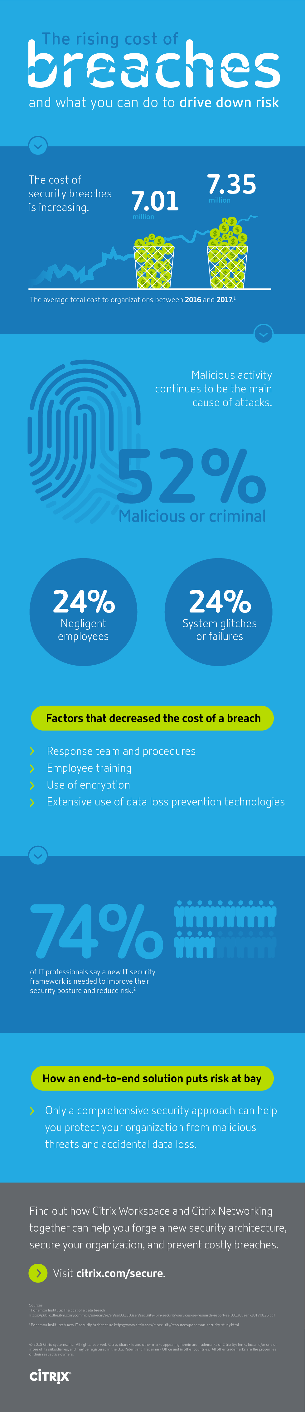 Thumb original the rising cost of breaches