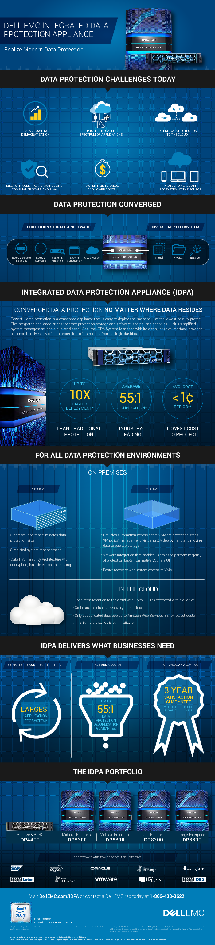 Square cropped thumb original infographic idpa business value data protection