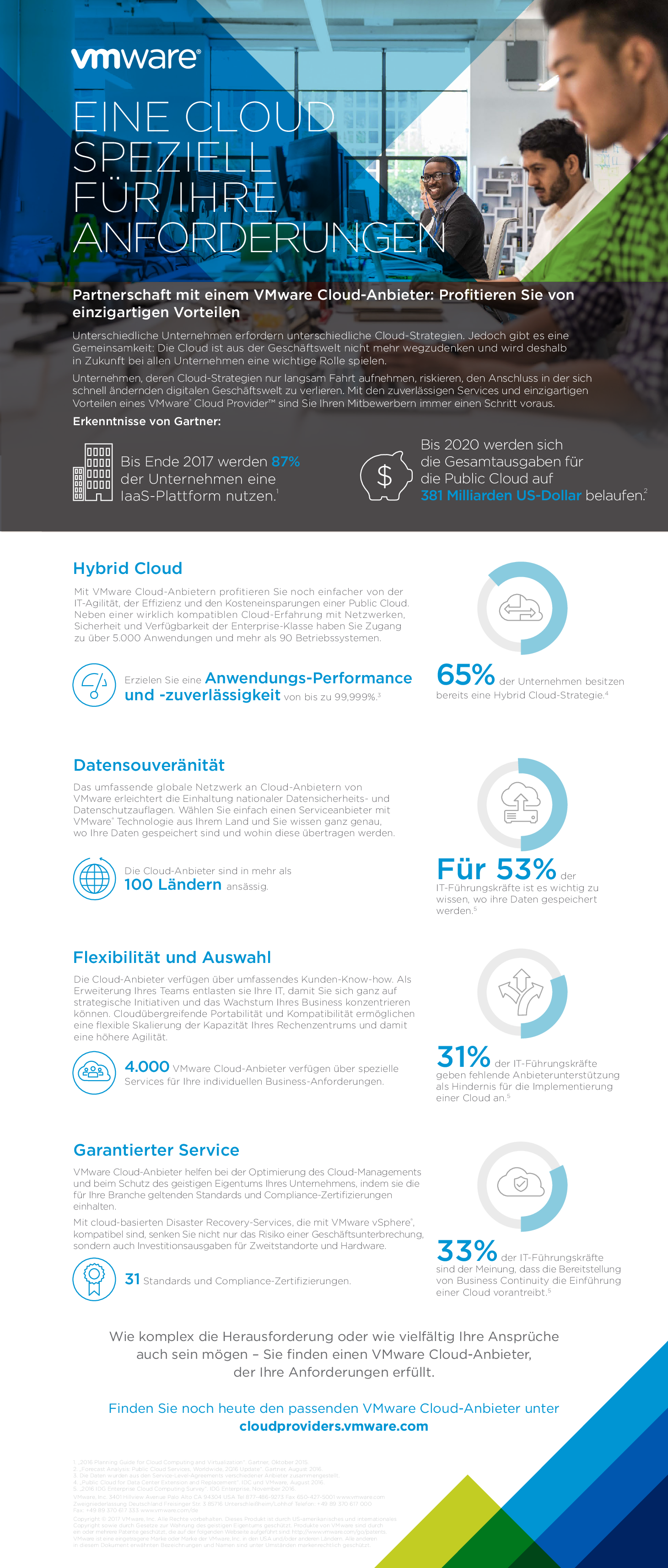 Square cropped thumb original infographic   top 5 benefits of vmware cloud provider   de