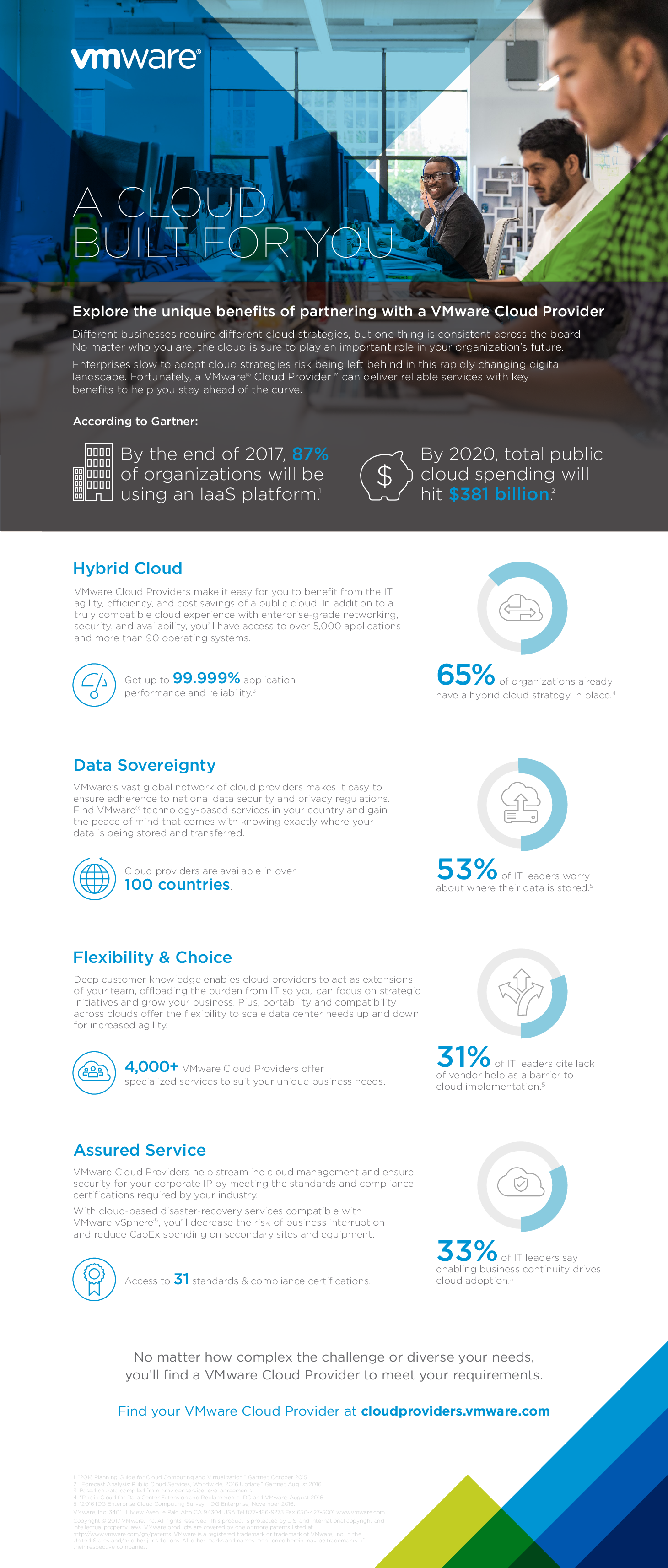 Square cropped thumb original infographic   top 5 benefits of vmware cloud provider   en