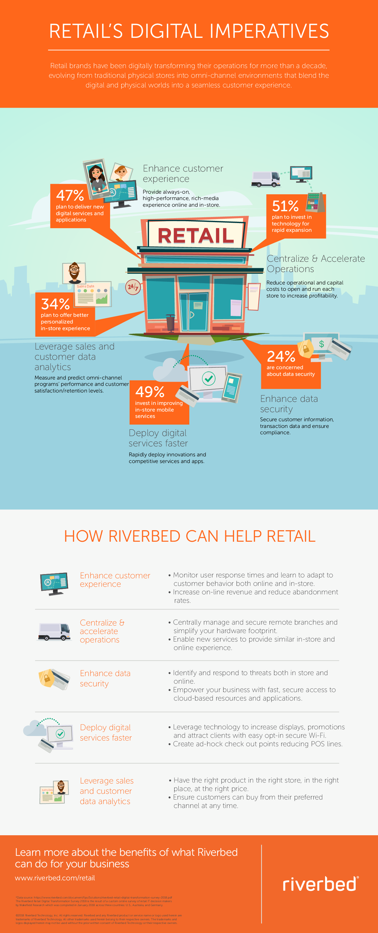 Thumb original retails digital imperatives infographic