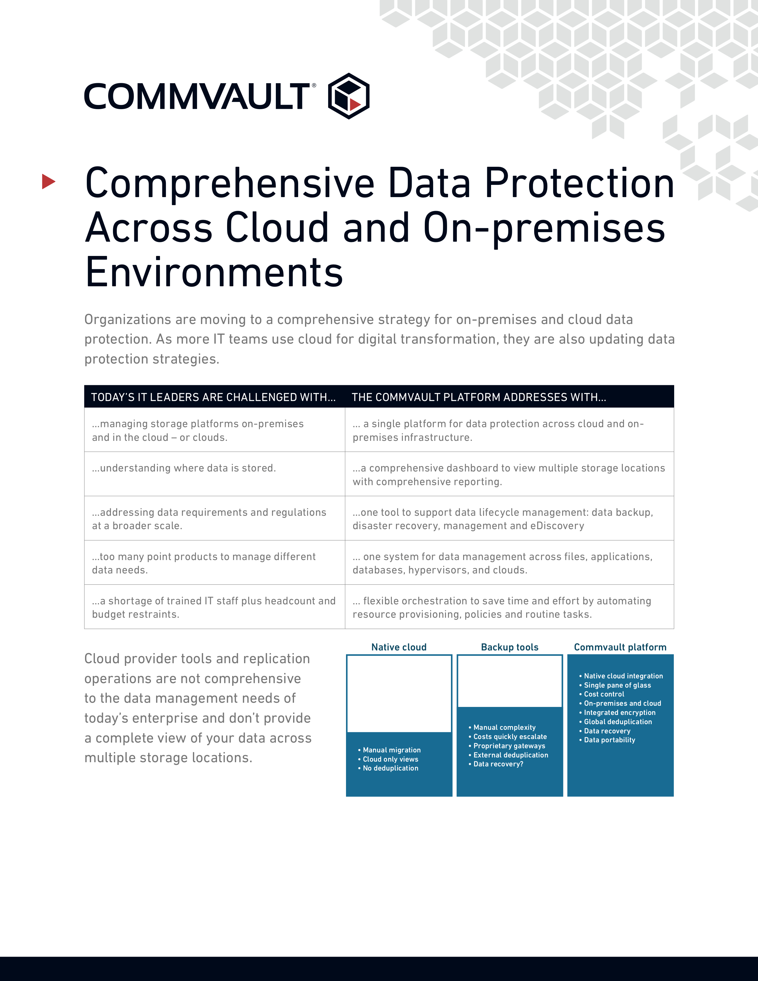Comprehensive data protection across cloud and on premises environments