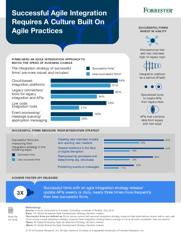 Thumb original mi agile integration drives digital transformation infographic f14900bf 201811 en